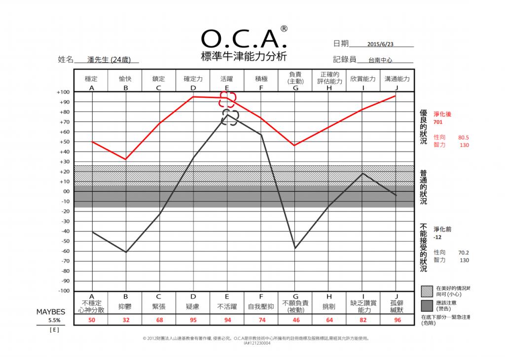 潘維禮OCA